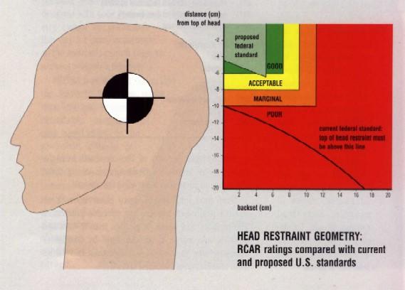 iihs-headrestraint-17pcnt