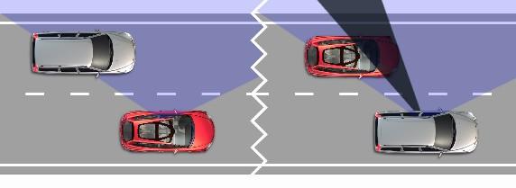 The difference in the view available when looking over one's shoulder into the driver's B-pillar blind spot (The red car is the SCC, the silver car is any other!)